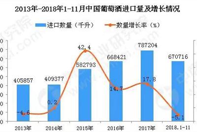 酒讯:2018年1-11月中国葡萄酒进口量下降5.1%,金额增10.1%